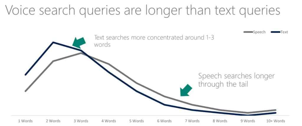 Voice search queries are long tail